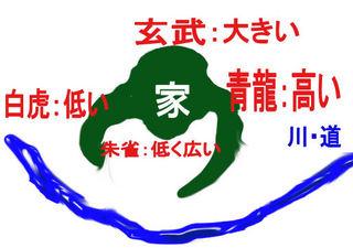 金運 風水水法